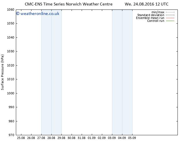 Surface pressure CMC TS Su 28.08.2016 00 GMT