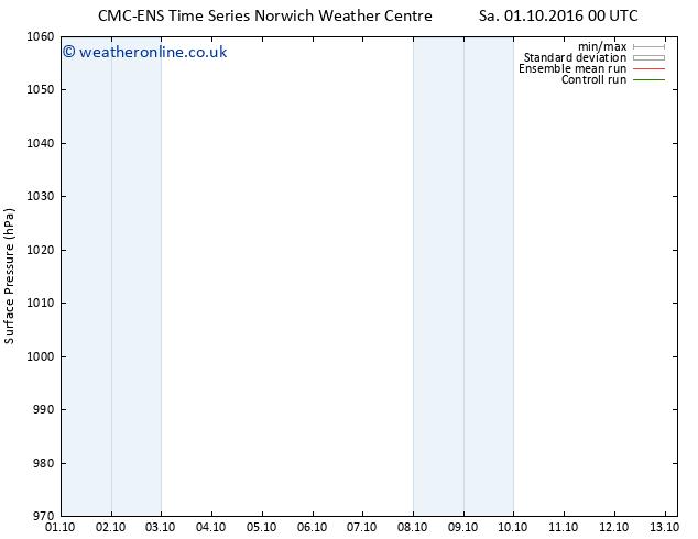 Surface pressure CMC TS Sa 08.10.2016 12 GMT