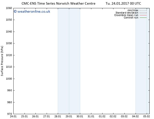 Surface pressure CMC TS Sa 28.01.2017 06 GMT