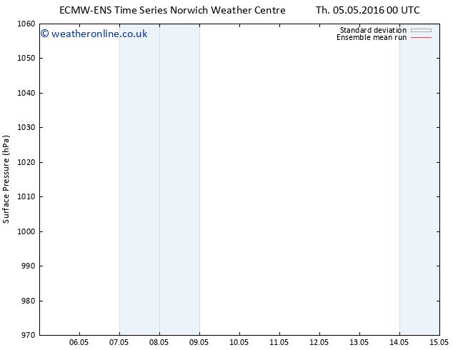 Surface pressure ECMWFTS Su 08.05.2016 00 GMT