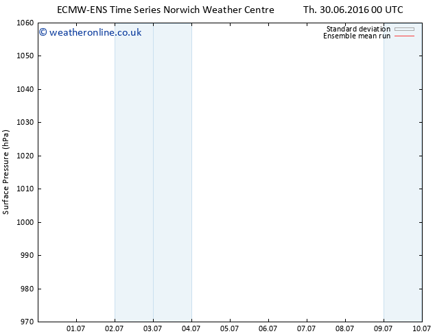 Surface pressure ECMWFTS Su 10.07.2016 00 GMT