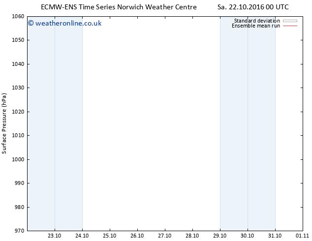Surface pressure ECMWFTS Mo 24.10.2016 00 GMT
