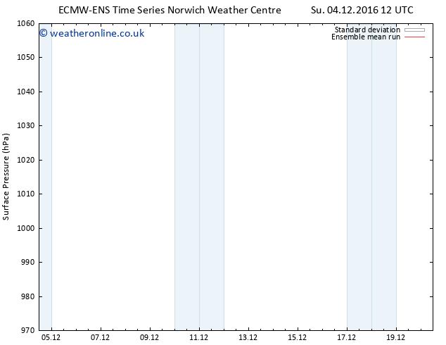 Surface pressure ECMWFTS Tu 06.12.2016 12 GMT
