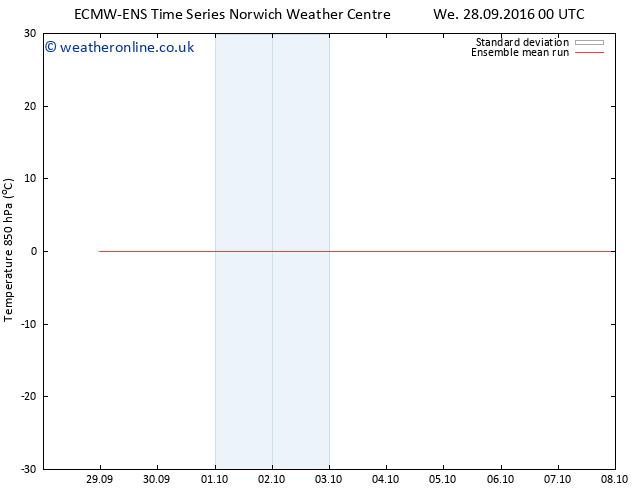 Temp. 850 hPa ECMWFTS Fr 30.09.2016 00 GMT