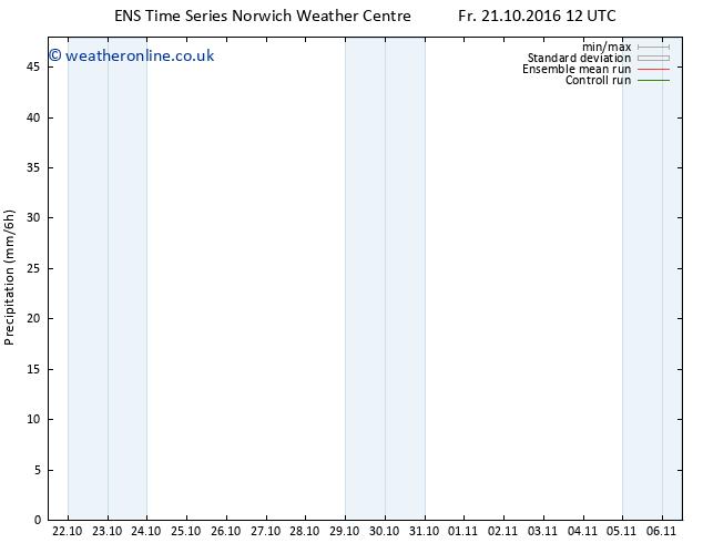 Precipitation GEFS TS Fr 21.10.2016 18 GMT