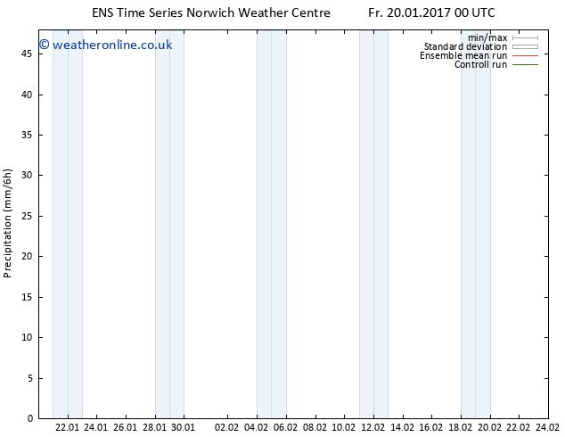 Precipitation GEFS TS Fr 20.01.2017 06 GMT