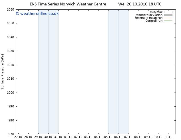 Surface pressure GEFS TS Th 27.10.2016 18 GMT