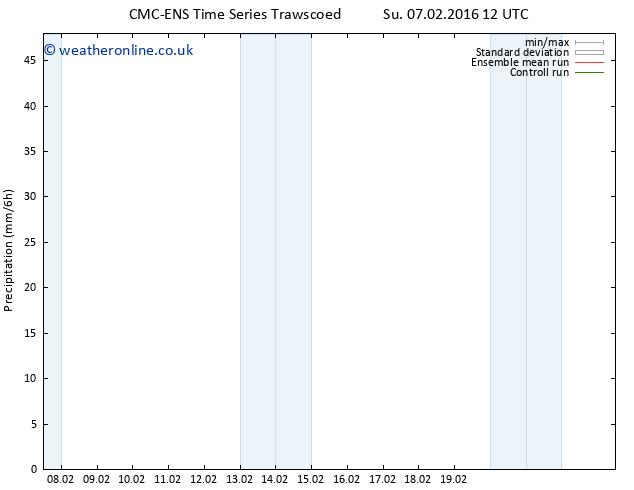 Precipitation CMC TS Fr 12.02.2016 12 GMT