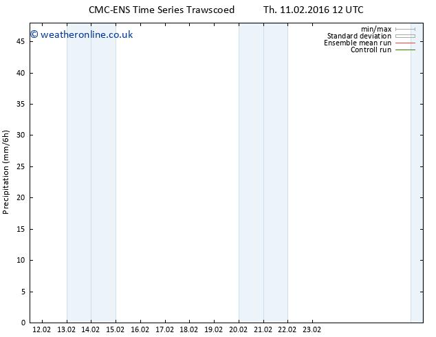 Precipitation CMC TS Th 11.02.2016 18 GMT