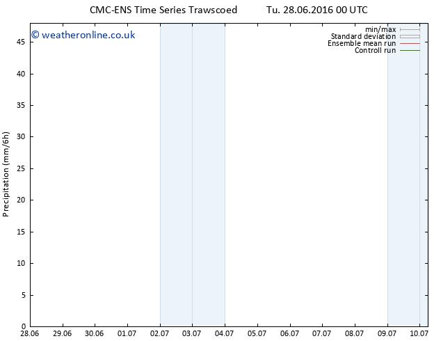 Precipitation CMC TS Tu 28.06.2016 06 GMT