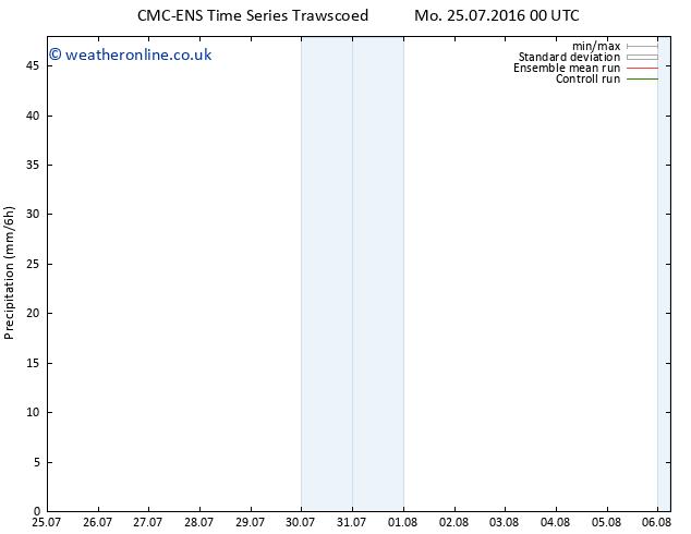 Precipitation CMC TS Mo 25.07.2016 06 GMT