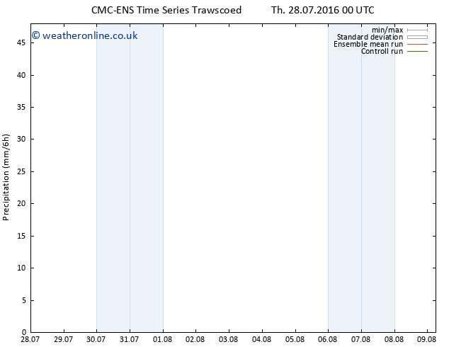 Precipitation CMC TS Fr 05.08.2016 12 GMT