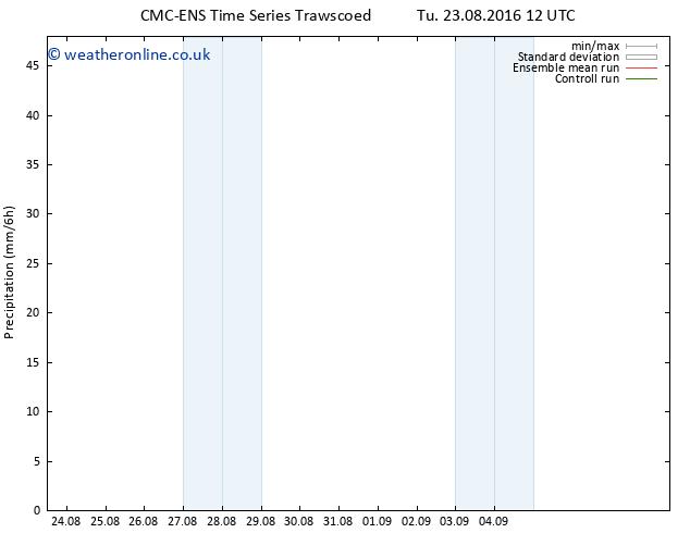 Precipitation CMC TS Sa 27.08.2016 00 GMT