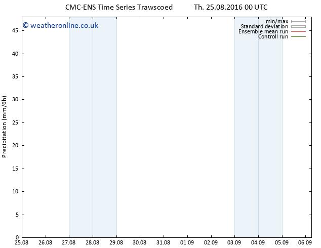 Precipitation CMC TS Th 25.08.2016 06 GMT