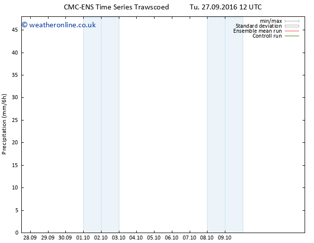 Precipitation CMC TS Tu 27.09.2016 18 GMT