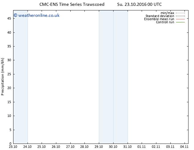Precipitation CMC TS Tu 25.10.2016 12 GMT