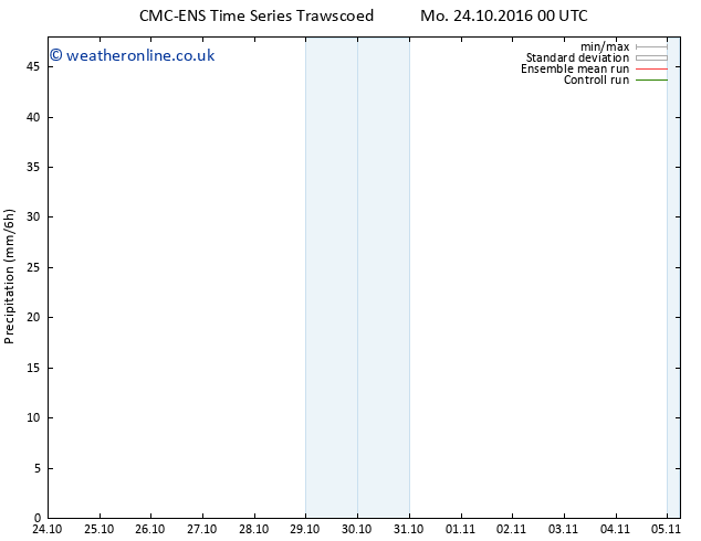 Precipitation CMC TS Mo 24.10.2016 06 GMT