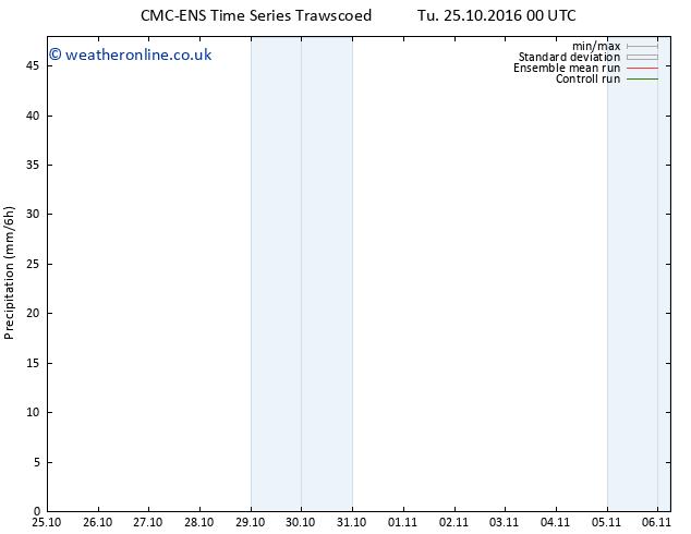 Precipitation CMC TS We 26.10.2016 12 GMT