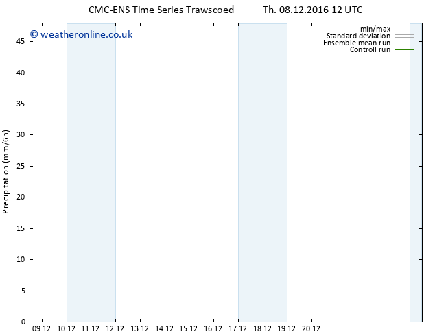 Precipitation CMC TS We 14.12.2016 12 GMT