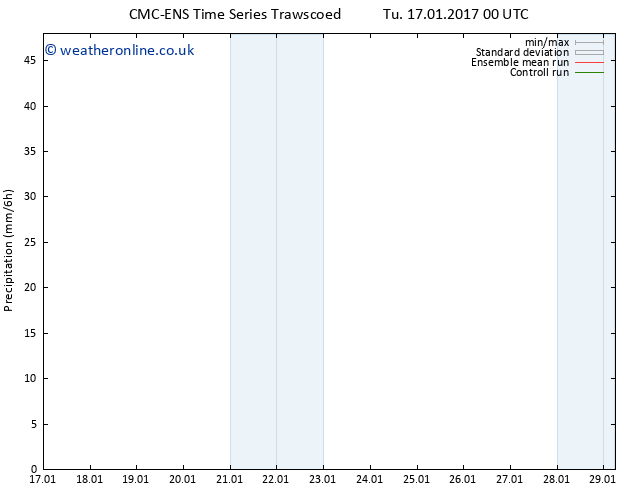 Precipitation CMC TS Sa 21.01.2017 18 GMT