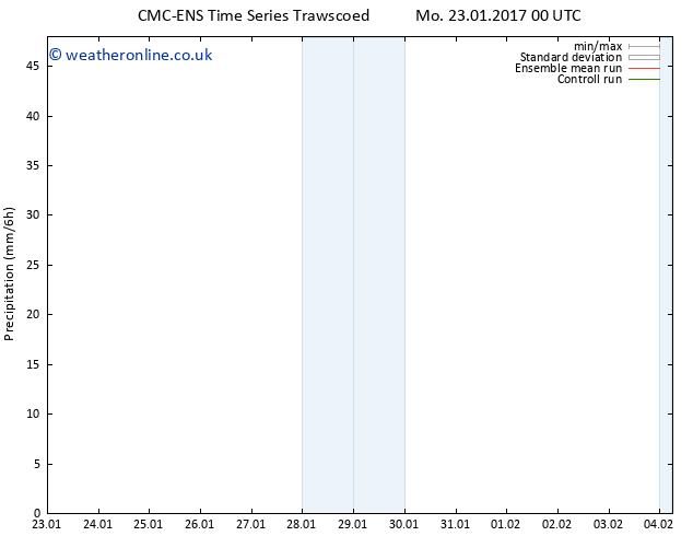 Precipitation CMC TS We 25.01.2017 00 GMT