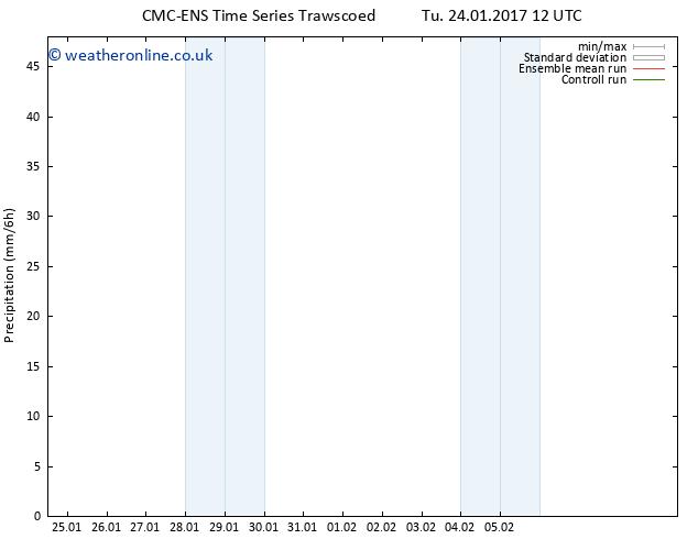 Precipitation CMC TS Fr 27.01.2017 12 GMT