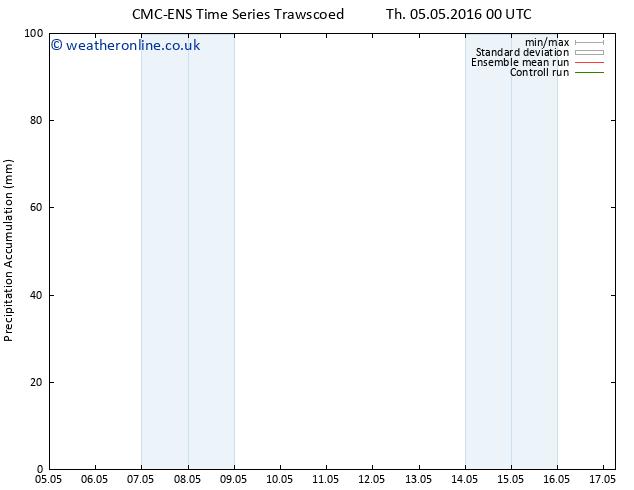Precipitation accum. CMC TS Th 05.05.2016 06 GMT