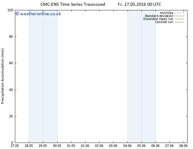 Precipitation accum. CMC TS Fr 03.06.2016 00 GMT
