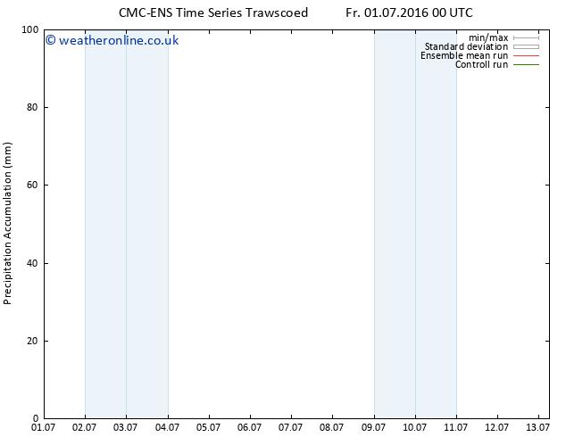 Precipitation accum. CMC TS Fr 08.07.2016 00 GMT