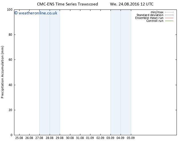 Precipitation accum. CMC TS We 24.08.2016 18 GMT