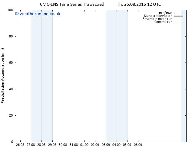 Precipitation accum. CMC TS Su 28.08.2016 06 GMT