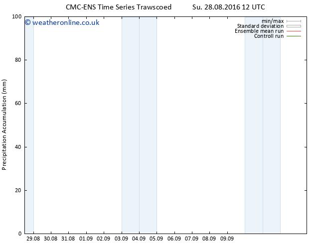 Precipitation accum. CMC TS Su 28.08.2016 18 GMT
