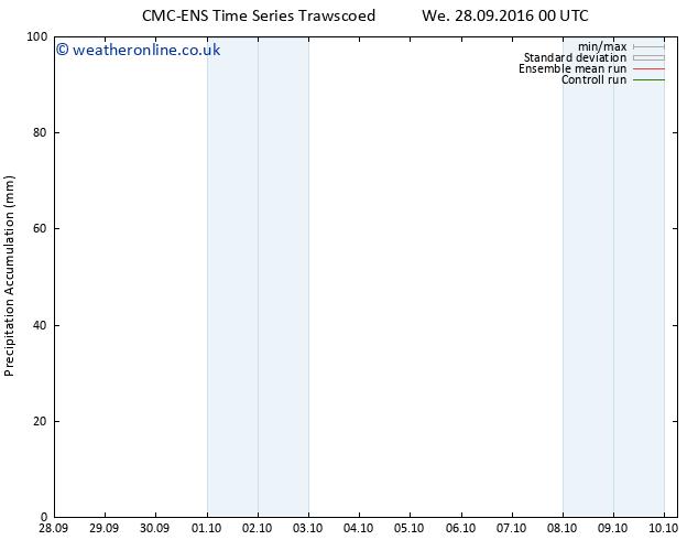 Precipitation accum. CMC TS Fr 30.09.2016 18 GMT
