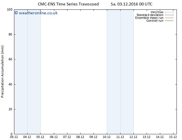 Precipitation accum. CMC TS Sa 03.12.2016 06 GMT