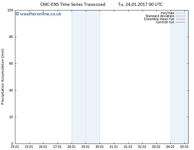 Precipitation accum. CMC TS Tu 24.01.2017 12 GMT