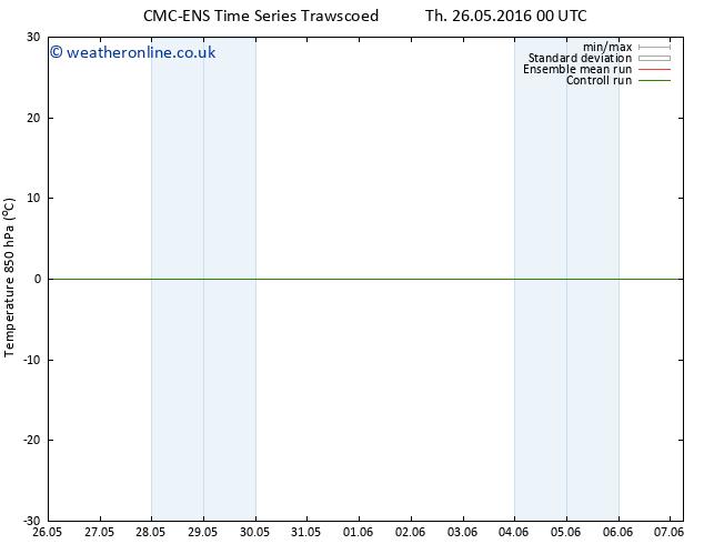 Temp. 850 hPa CMC TS Fr 03.06.2016 00 GMT