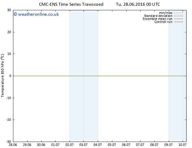 Temp. 850 hPa CMC TS Sa 02.07.2016 06 GMT