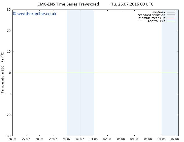 Temp. 850 hPa CMC TS Fr 29.07.2016 00 GMT