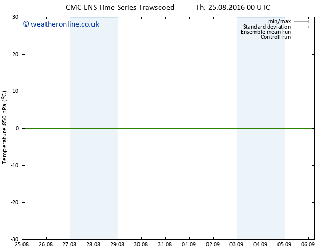 Temp. 850 hPa CMC TS Th 25.08.2016 00 GMT