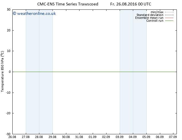 Temp. 850 hPa CMC TS Su 28.08.2016 00 GMT