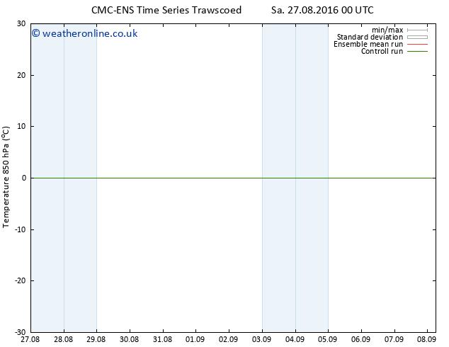 Temp. 850 hPa CMC TS Tu 30.08.2016 12 GMT