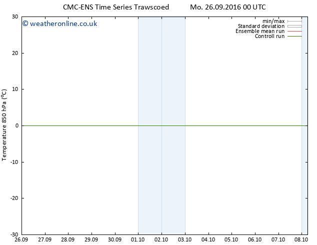 Temp. 850 hPa CMC TS Mo 26.09.2016 06 GMT