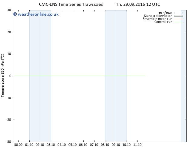 Temp. 850 hPa CMC TS Sa 01.10.2016 06 GMT