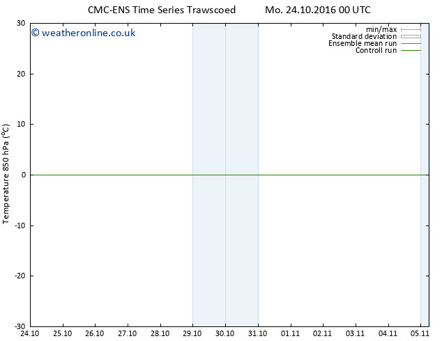 Temp. 850 hPa CMC TS Th 27.10.2016 00 GMT