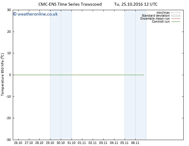 Temp. 850 hPa CMC TS We 26.10.2016 12 GMT