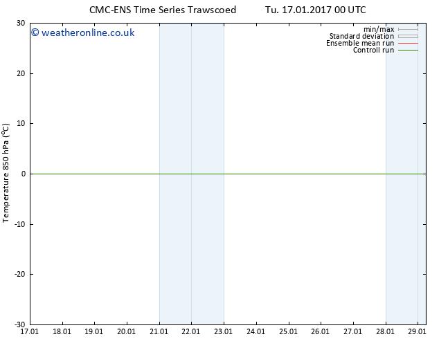 Temp. 850 hPa CMC TS Sa 21.01.2017 00 GMT