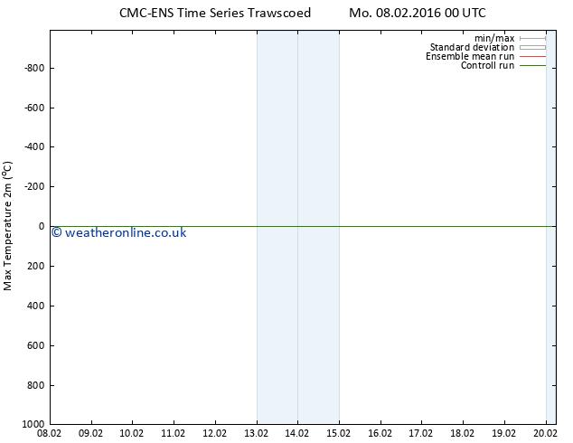 Temperature High (2m) CMC TS Mo 08.02.2016 06 GMT