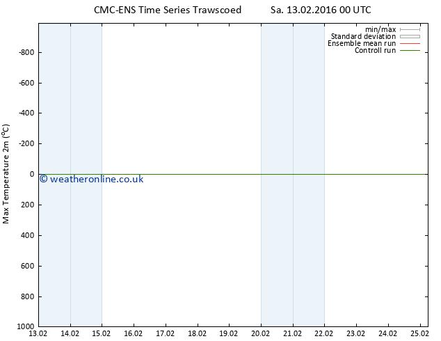 Temperature High (2m) CMC TS Tu 16.02.2016 12 GMT