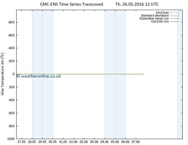 Temperature High (2m) CMC TS Th 26.05.2016 18 GMT