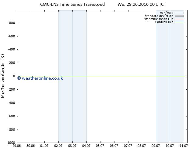Temperature High (2m) CMC TS Fr 01.07.2016 12 GMT